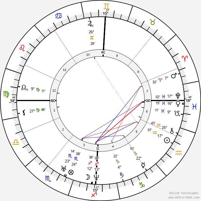 Charles Dickens - Birth horoscope chart