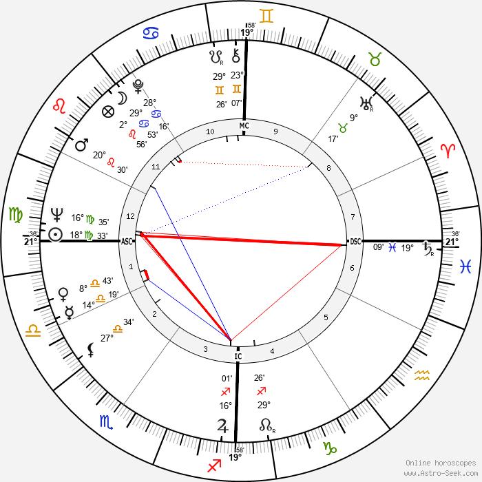 Charles Dierkop - Birth horoscope chart