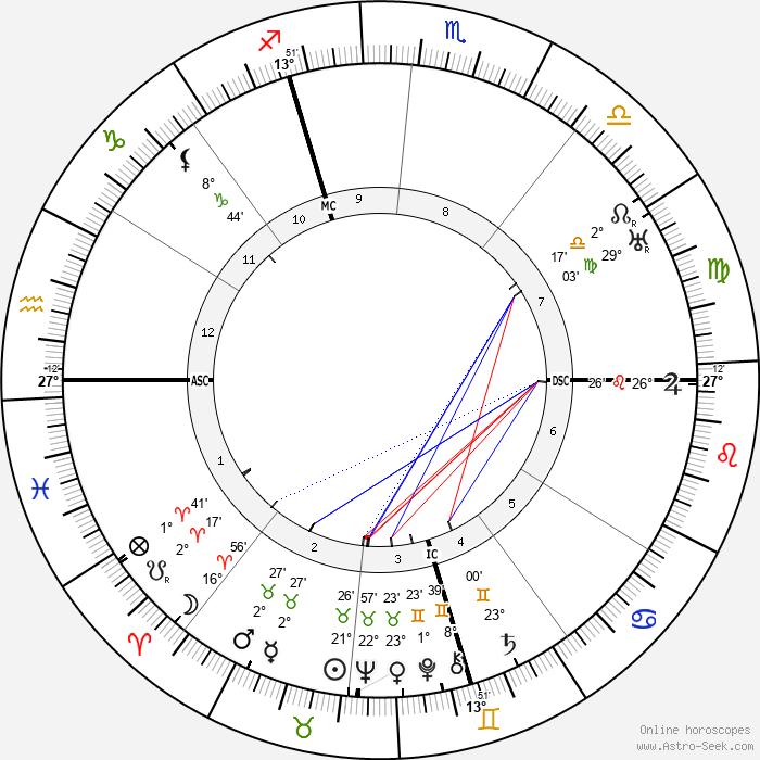 Charles Dullin - Birth horoscope chart