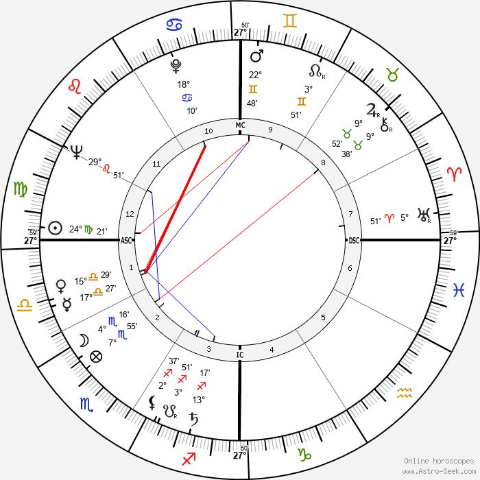 Charles E. Selecman - Birth horoscope chart