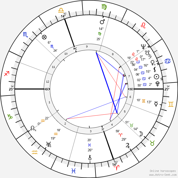 Charles Edward Eaton - Birth horoscope chart