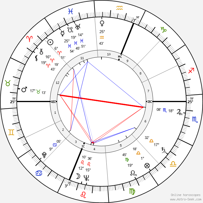 Charles Edward Isaacs - Birth horoscope chart