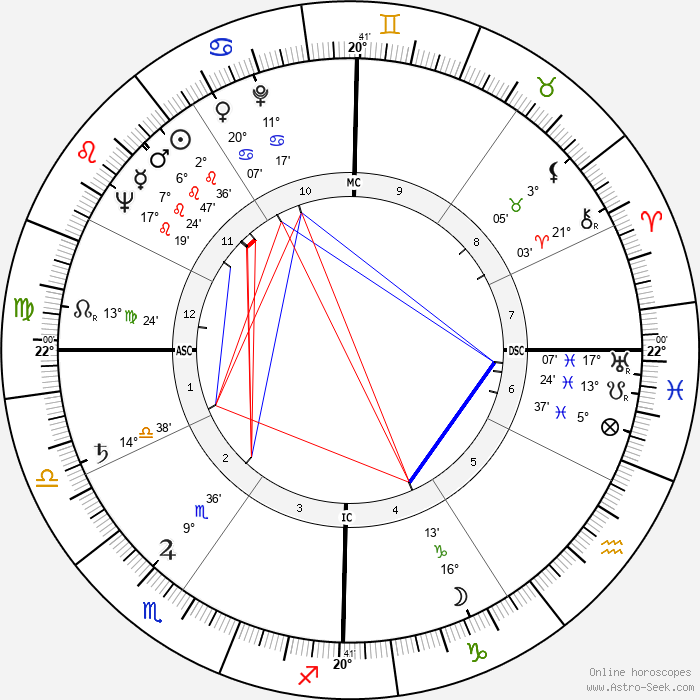 Charles Emerson - Birth horoscope chart