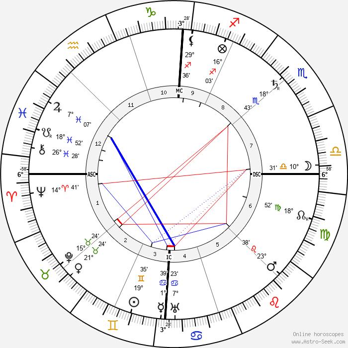 Charles Fabry - Birth horoscope chart