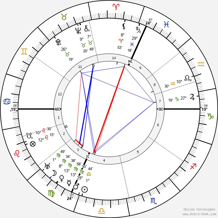 Charles Ferdinand Ramus - Birth horoscope chart