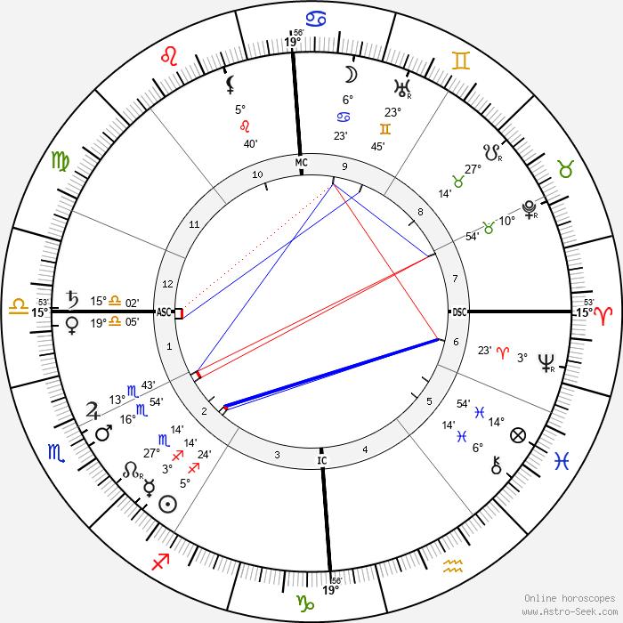 Charles Filiger - Birth horoscope chart