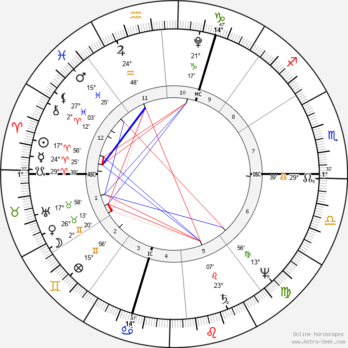 Charles Fourier - Birth horoscope chart