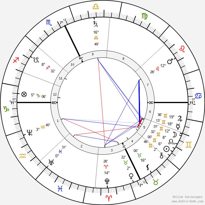 Charles Francis Adams Jr. - Birth horoscope chart
