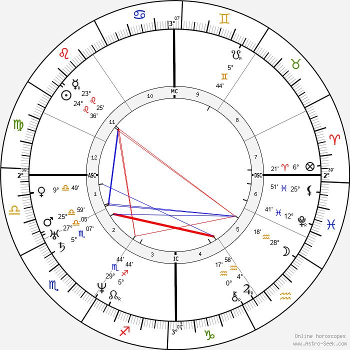 Charles Francis Adams Sr. - Birth horoscope chart