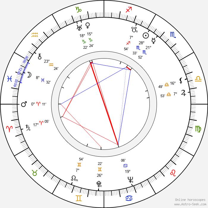 Charles Frend - Birth horoscope chart