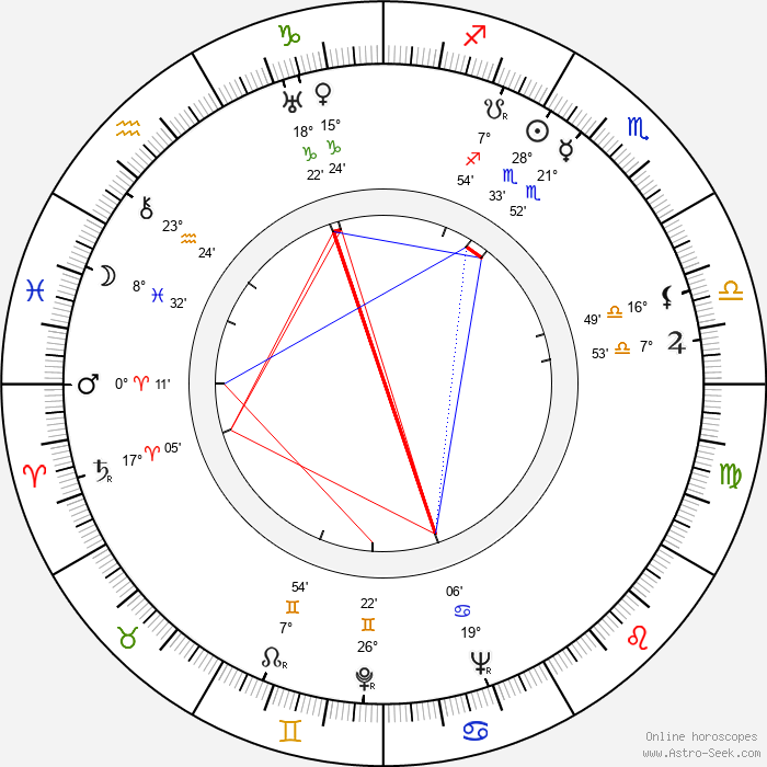Charles Frend - Birth horoscope chart