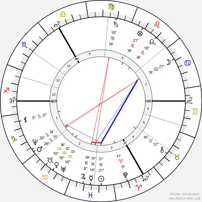Charles Friedel - Birth horoscope chart