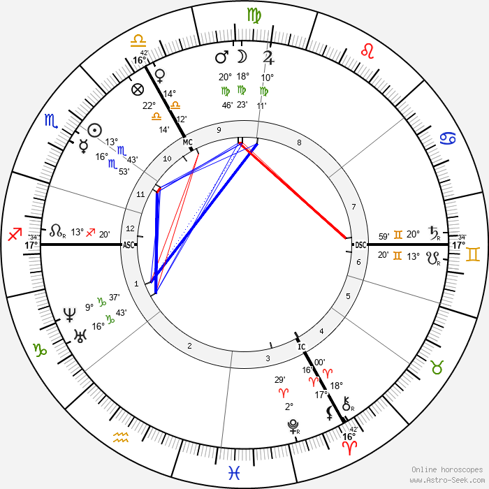 Charles Garnier - Birth horoscope chart