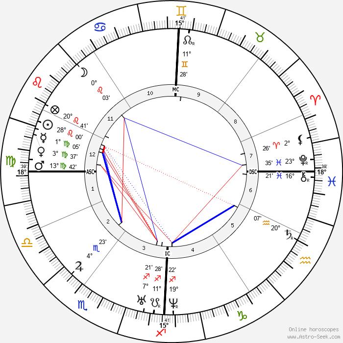 Charles Gerhardt - Birth horoscope chart