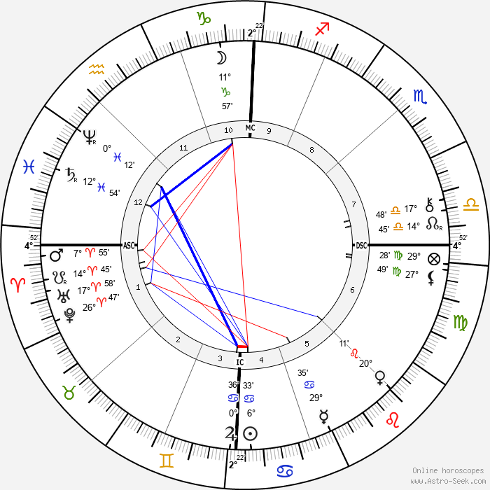 Charles Gide - Birth horoscope chart