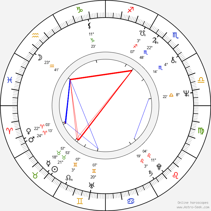 Charles Gordon - Birth horoscope chart
