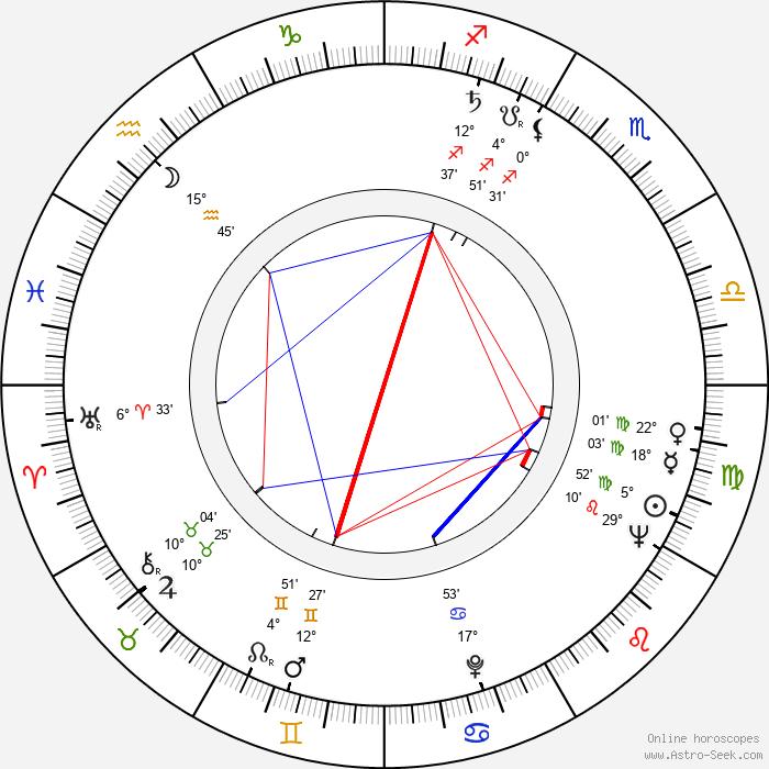 Charles Gray - Birth horoscope chart