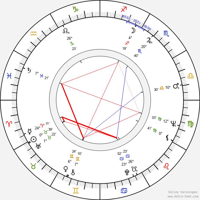 Charles Grodin - Birth horoscope chart