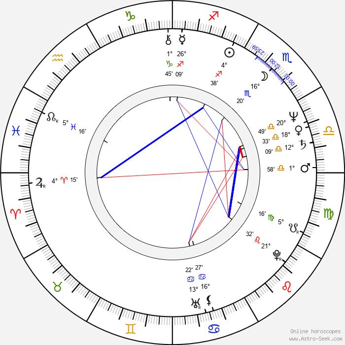 Charles H. Eglee - Birth horoscope chart