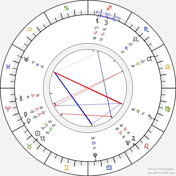 Charles H. Schneer - Birth horoscope chart