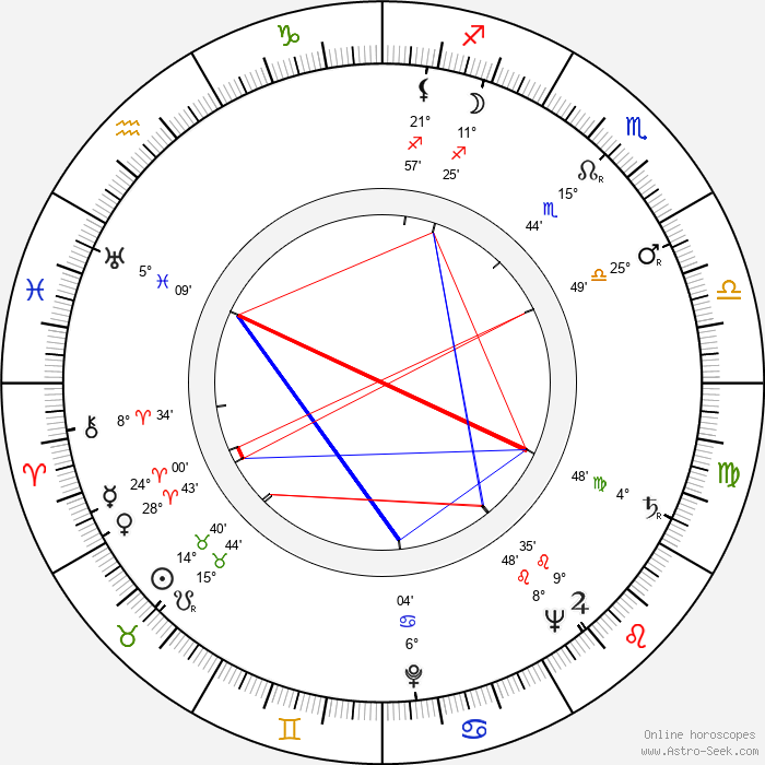 Charles H. Schneer - Birth horoscope chart