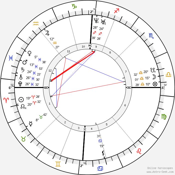 Charles Hallé - Birth horoscope chart