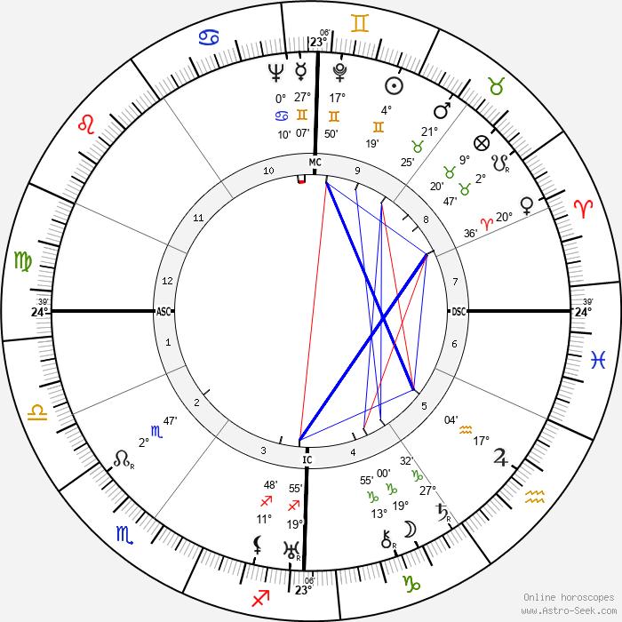 Charles Héger - Birth horoscope chart
