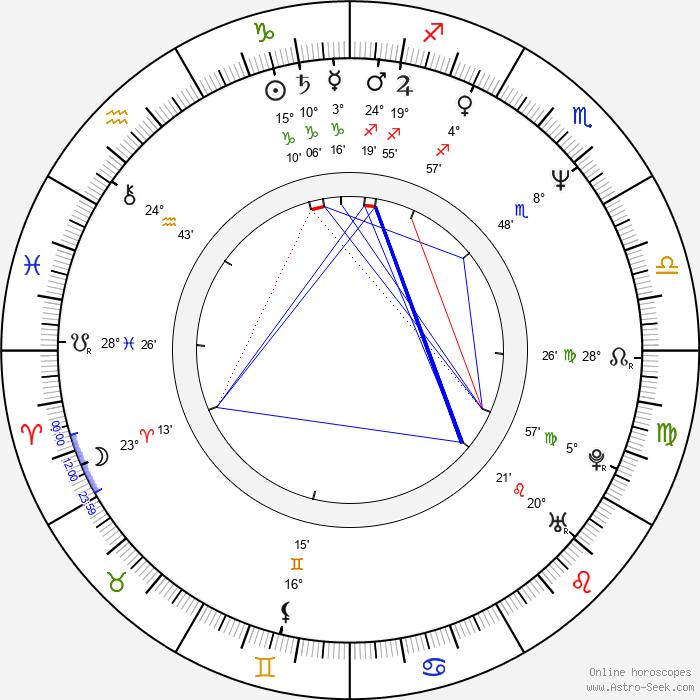 Charles Homet - Birth horoscope chart