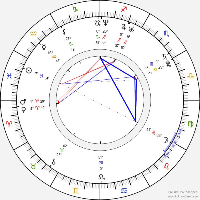 Charles Hood - Birth horoscope chart