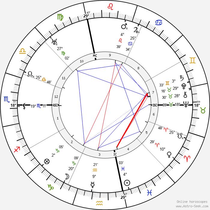 Charles Hook - Birth horoscope chart