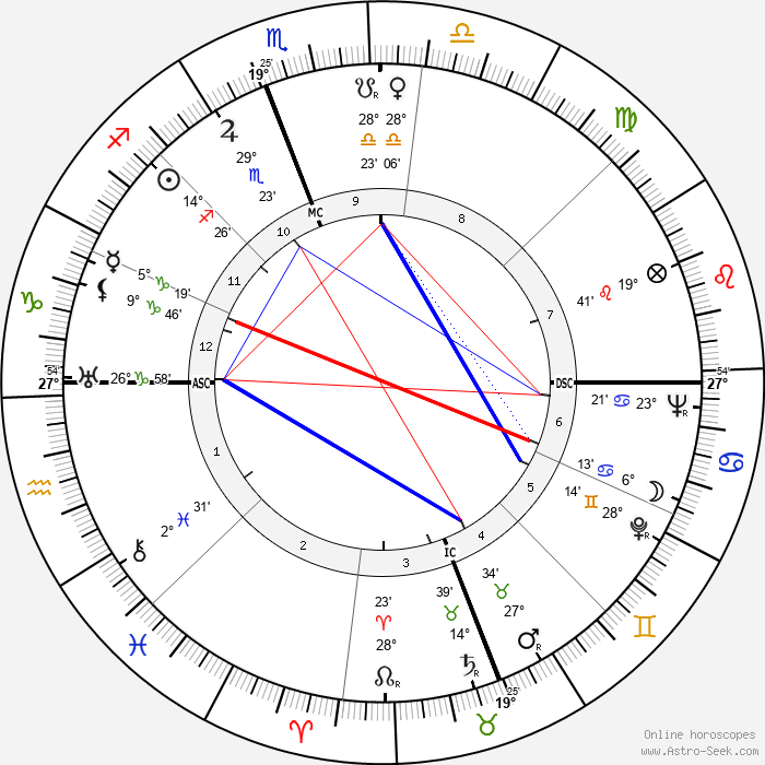 Charles Kenney Duncan - Birth horoscope chart