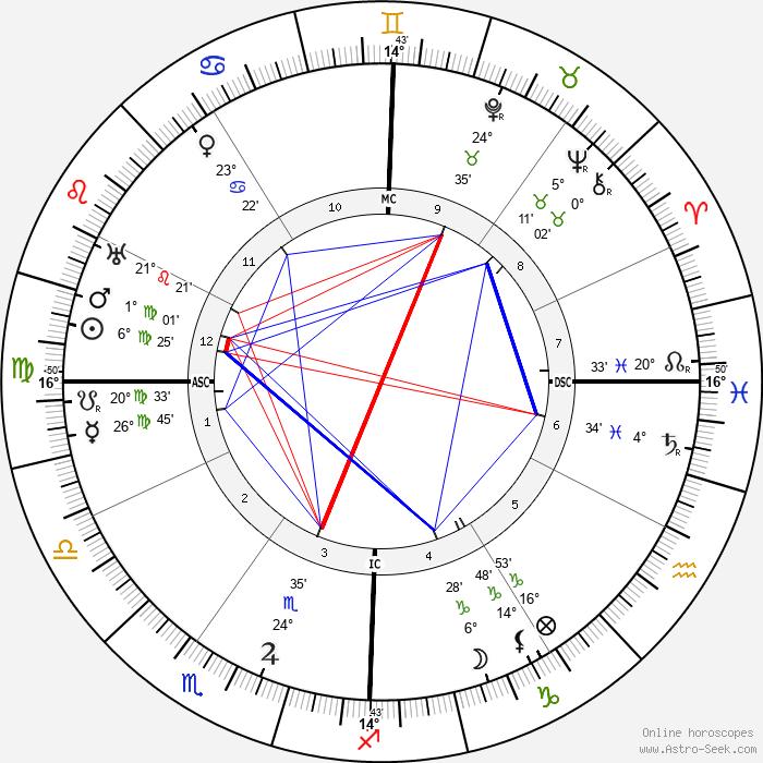 Charles Kettering - Birth horoscope chart