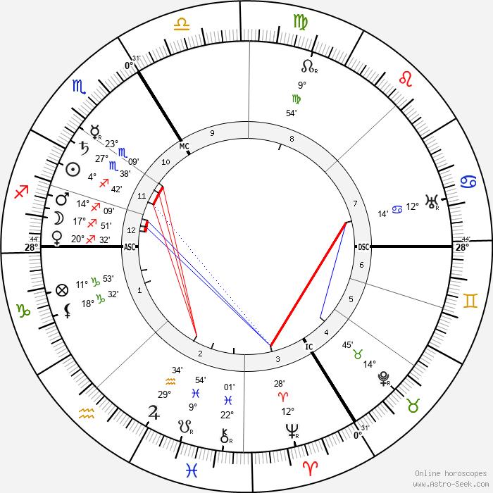 Charles Koechlin - Birth horoscope chart
