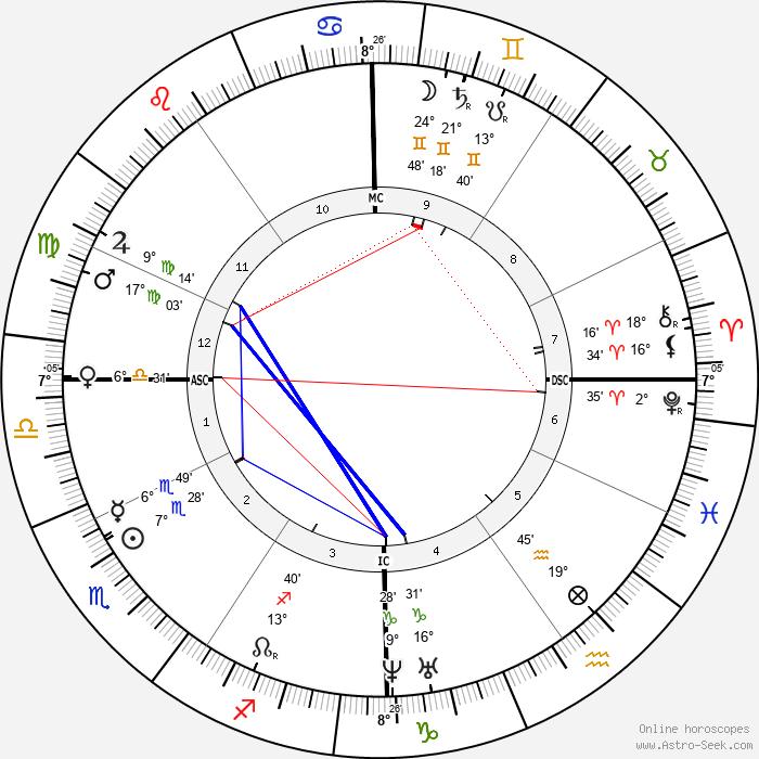 Charles Lavigerie - Birth horoscope chart