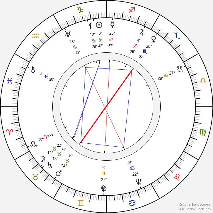Charles Lederer - Birth horoscope chart