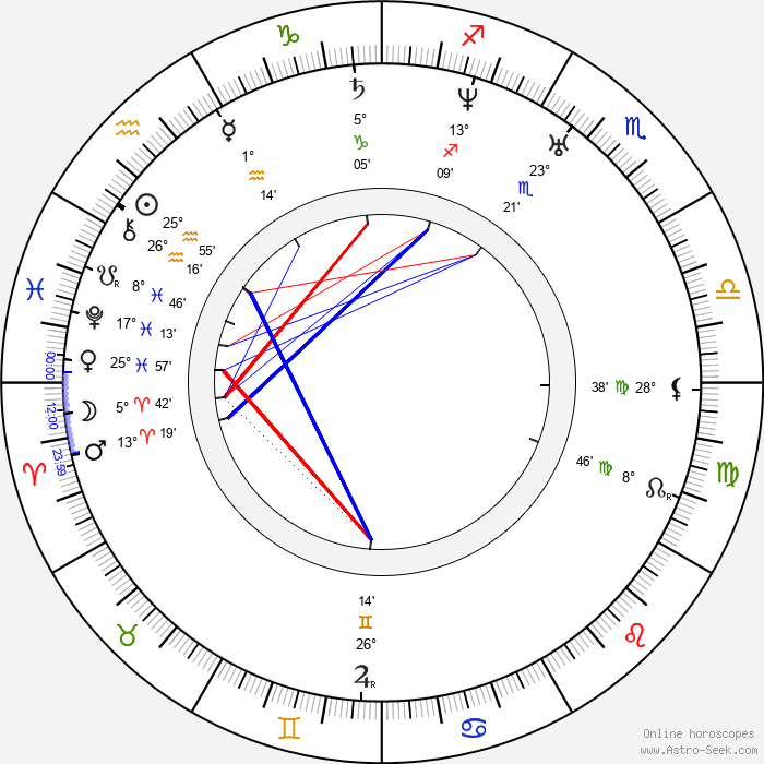 Charles Lewis Tiffany - Birth horoscope chart