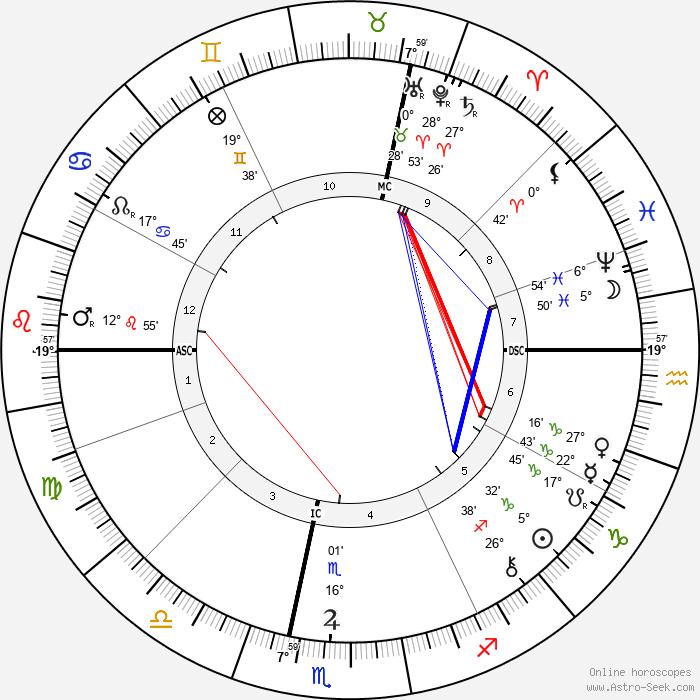 Charles-Louis Girault - Birth horoscope chart