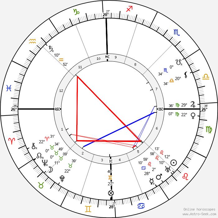 Charles-Louis Philippe - Birth horoscope chart
