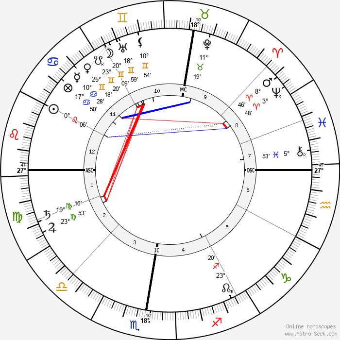 Charles-Lucien Leandre - Birth horoscope chart