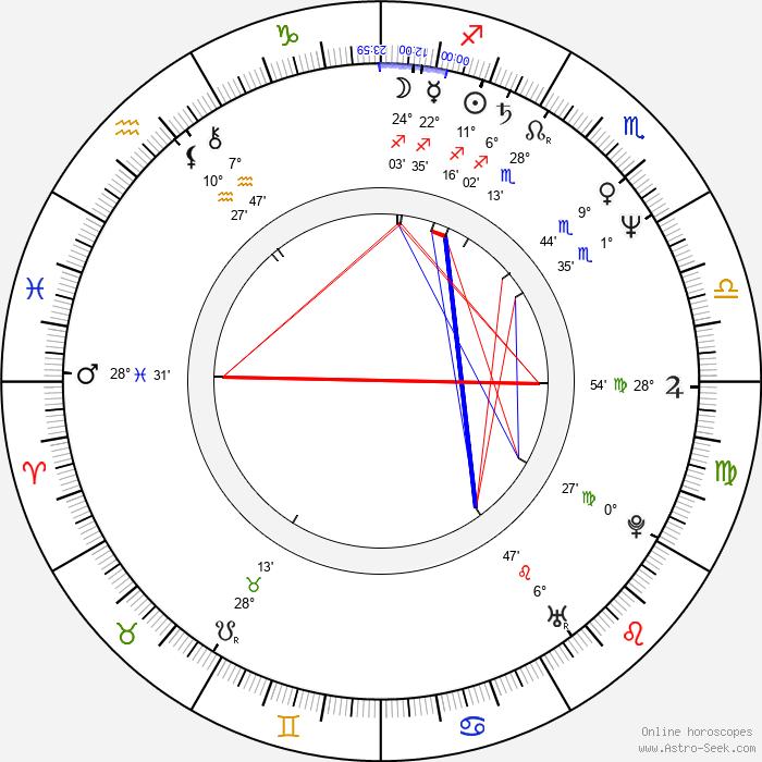 Charles M. Huber - Birth horoscope chart