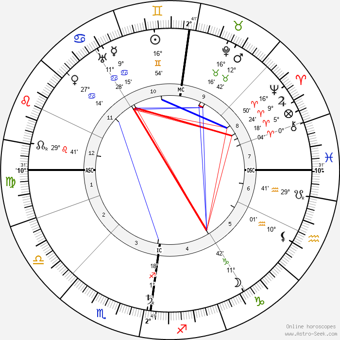 Charles Mackintosh - Birth horoscope chart