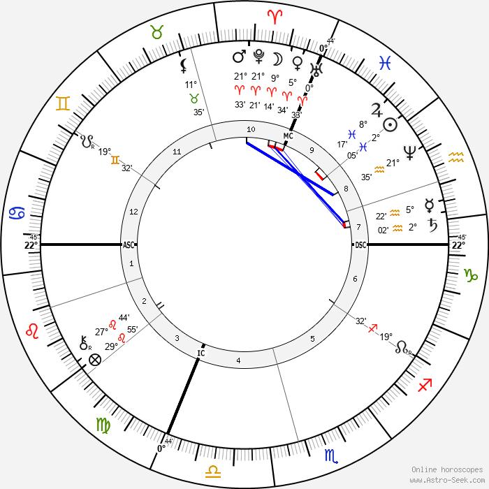 Charles-Marie Widor - Birth horoscope chart