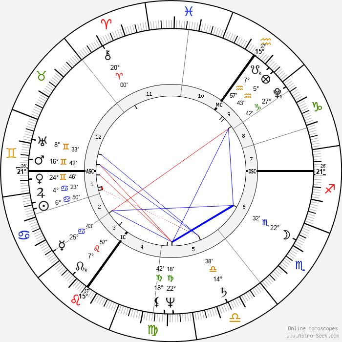 Charles Mathews - Birth horoscope chart