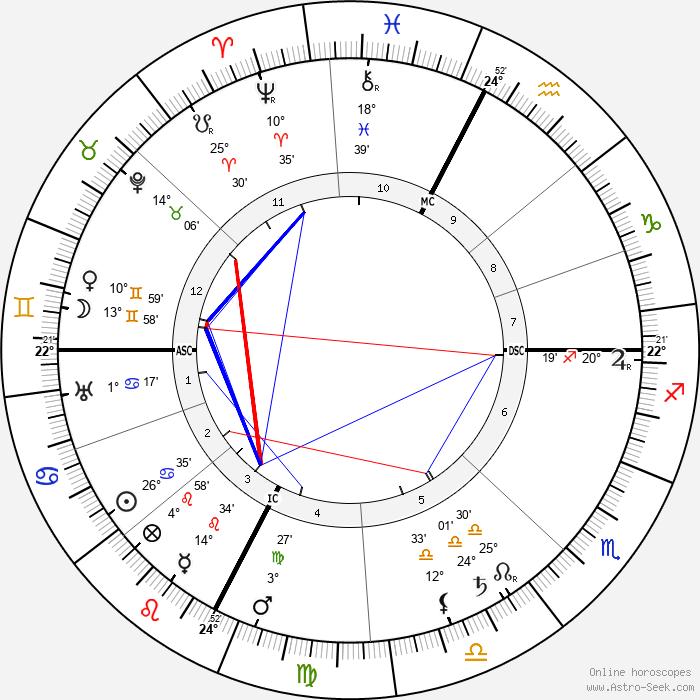Charles Mayo - Birth horoscope chart