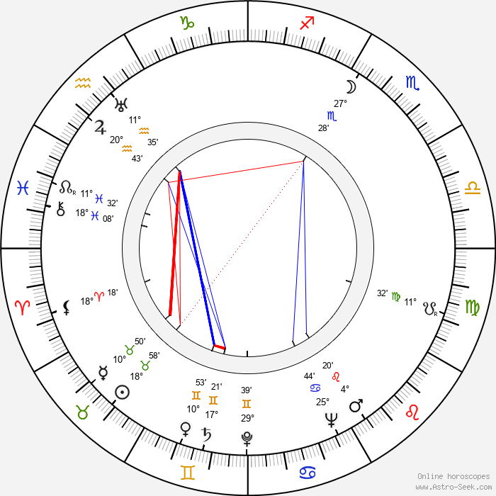 Charles McGraw - Birth horoscope chart