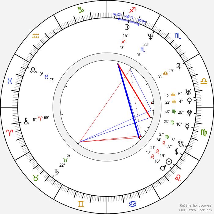 Charles Mesure - Birth horoscope chart