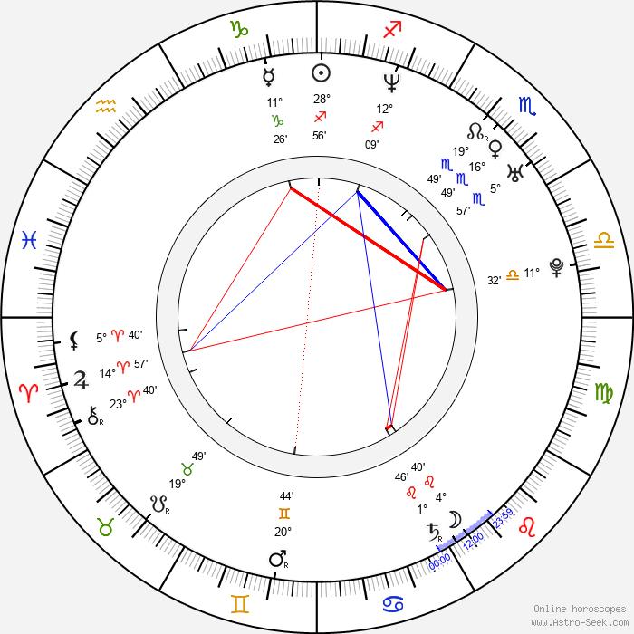 Charles Michel - Birth horoscope chart