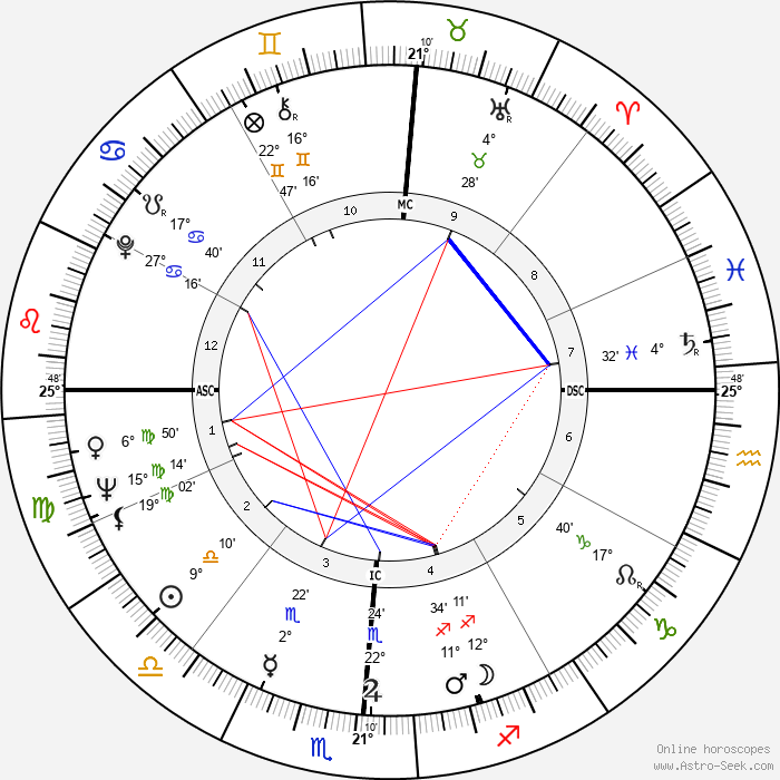 Charles Moss Duke - Birth horoscope chart