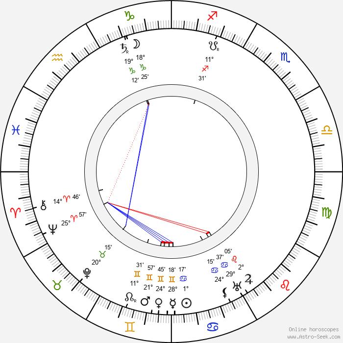 Charles Murray - Birth horoscope chart