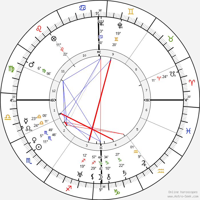 Charles Pacôme - Birth horoscope chart